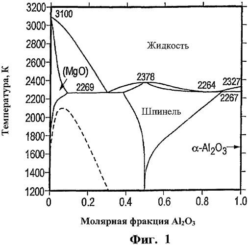 Способ изготовления монокристаллических шпинельных пластин (варианты)