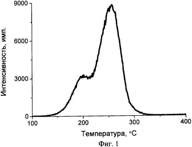 Способ считывания накопленной дозиметрической информации из твердотельных детекторов ионизирующих излучений на основе оксида бериллия
