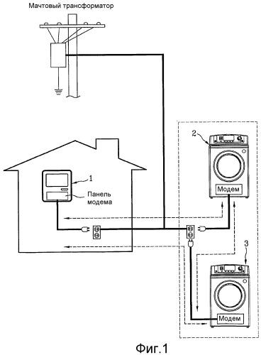 Дистанционный монитор в бытовых электроприборах