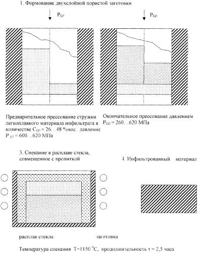 Способ изготовления низкопористых порошковых материалов