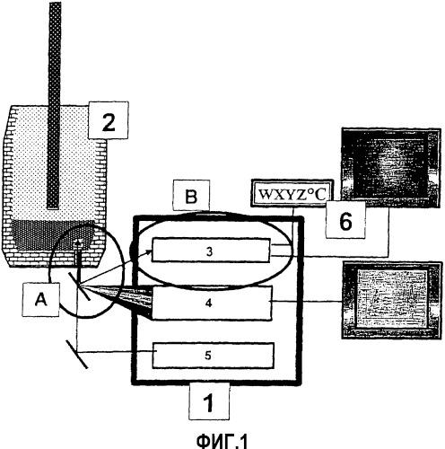 Способ предотвращения образования настылей на фурме, проходящей в металлургическую емкость, и устройство для его осуществления