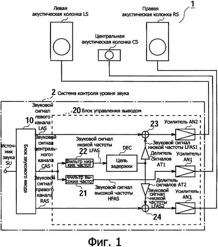 Система контроля уровня звука