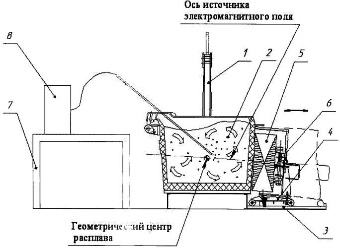 Рафинирование алюминиевых сплавов за рубежом