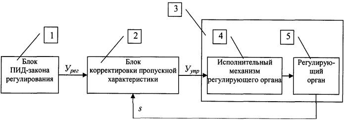 Способ корректировки пропускной характеристики регулирующего клапана