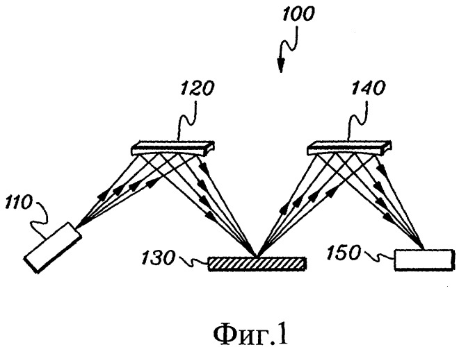 Волновая дисперсивная рентгенофлуоресцентная система с использованием фокусирующей оптики для возбуждения и фокусирующий монохроматор для собирания