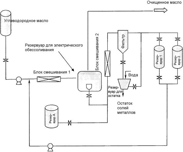 Способ деметаллизации с рециркуляцией углеводородного масла