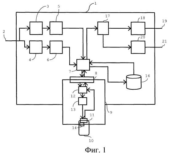 Способ управления дешифрованием множества программных транспортных потоков, приемная система и портативное устройство защиты