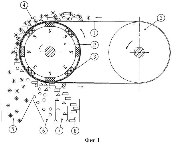 Магнитный сепаратор для ферромагнитных материалов с вращающимся роликом с управляемым проскальзыванием и соответствующий способ работы