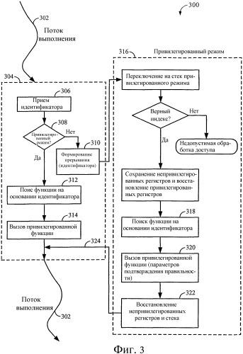 Система для вызова привилегированной функции в устройстве