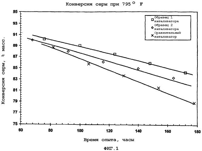 Катализаторы гидроконверсии и способы их изготовления и применения