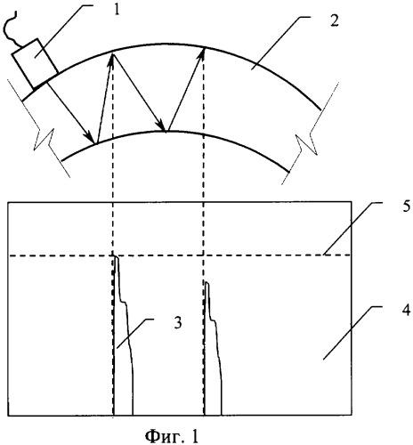 Способ предотвращения развития дефектов стенок трубопроводов