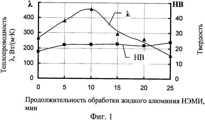 Способ обработки жидких алюминия и силумина наносекундными электромагнитными импульсами (нэми) для повышения их теплопроводности