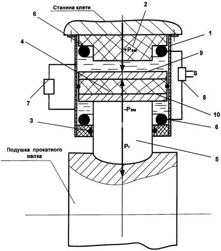 Нажимное устройство прокатной клети