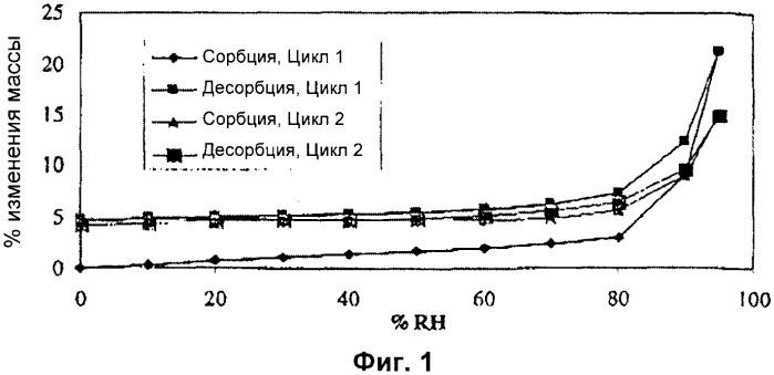 2-метоксиметил-3-(3,4-дихлорфенил)-8-азабицикло[3.2.1.]октана тартратные соли