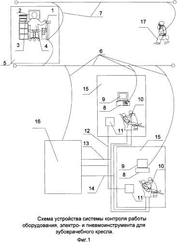 Способ контроля работы оборудования, электро- и пневмоинструмента для зубоврачебного кресла и система для его реализации
