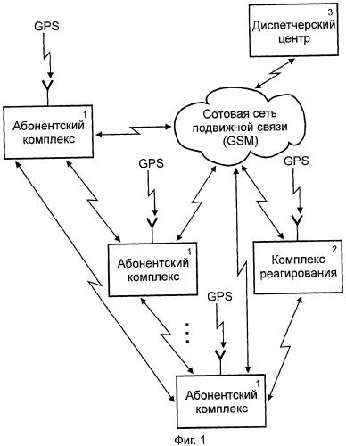 Спутниковая охранно-поисковая система
