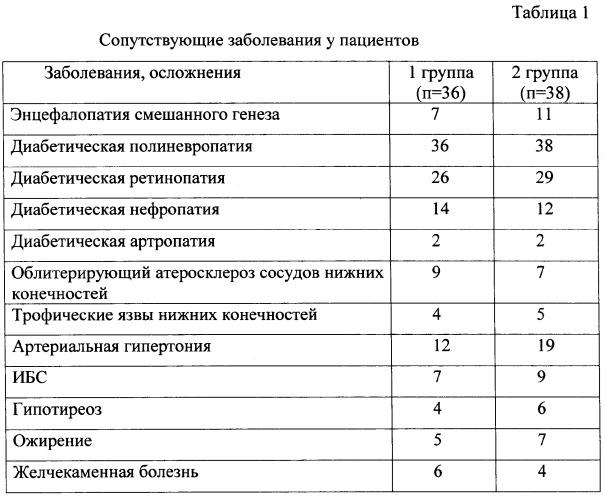 algoritm-lecheniya-bolnih-saharnim-diabetom