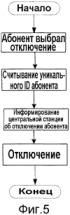 Способ выполнения аутентификации в отношении абонентского терминала