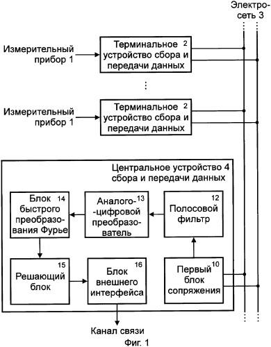 Система для сбора и передачи