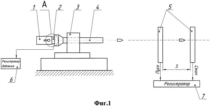 Устройство для баллистических испытаний патронов стрелкового оружия