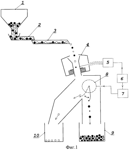 Способ сепарации алмазосодержащих материалов и устройство для его осуществления