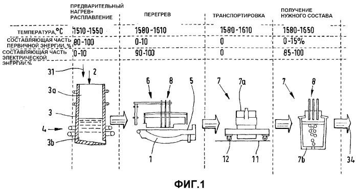 Способ и устройство для получения жидкой стали