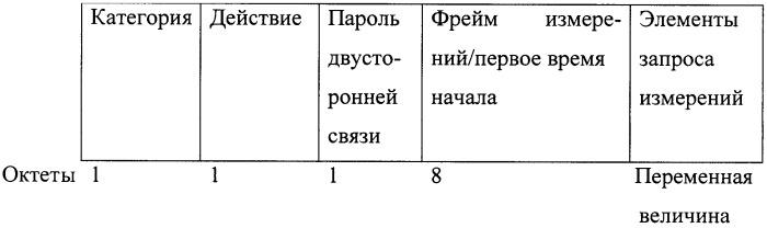 Система и способ для точного определения времени начала запрошенного измерения