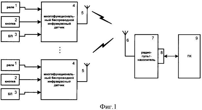 Система учета и анализа количества посетителей в биотуалетах