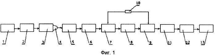 Технологическая линия для изготовления керамического щебня