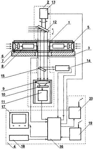 Оптико-пеленгационная система кругового обзора