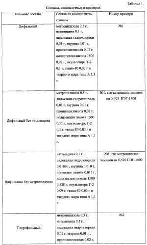 Суппозитории комбинированного действия для лечения инфекционных гинекологических заболеваний (варианты)