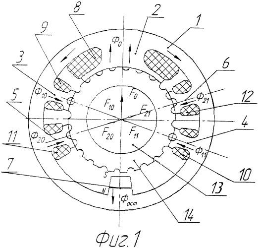Устройство электромагнитной разгрузки радиальных опор