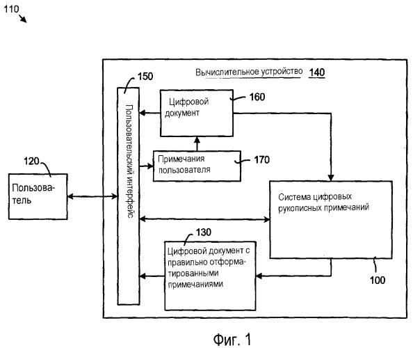 Способ обработки цифровых рукописных примечаний для распознавания, привязки и переформатирования цифровых рукописных примечаний и система для его осуществления