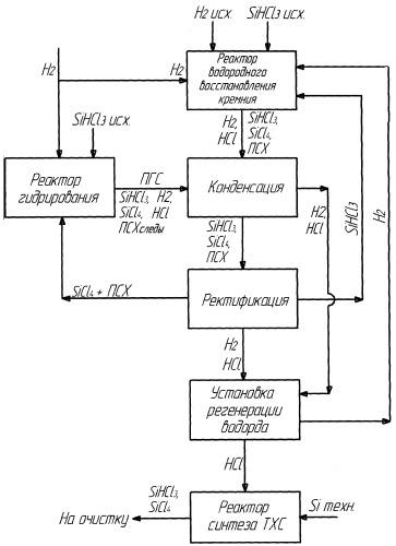 Способ получения поликристаллического кремния