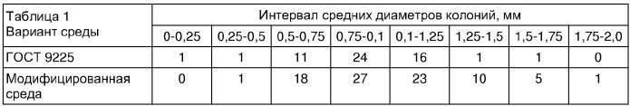 Модифицированная сухая питательная среда кмафанм для определения общего количества бактерий