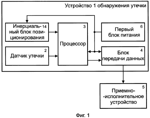 Система для обнаружения утечки текущих сред и тревожного оповещения