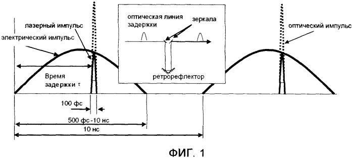 Способ оптической регистрации быстропротекающих процессов