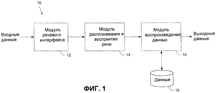Представление данных на основе введенных пользователем данных