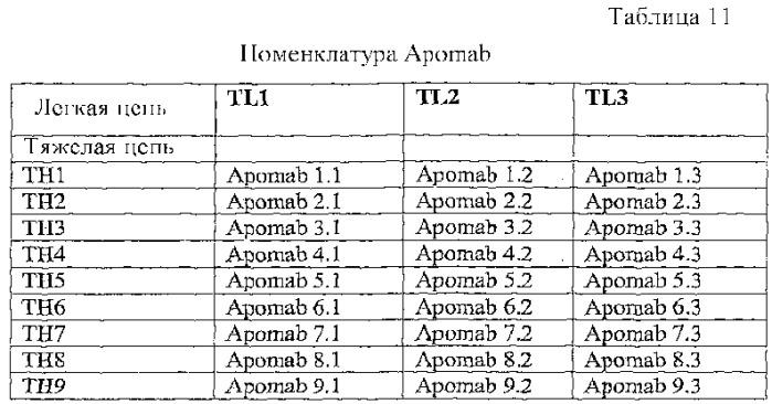 Кроме того, антитела Apomab