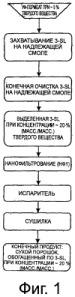 Виділення та очищення компонентів сироватки