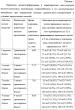 Спосіб визначення гидроксибензола і його монометильних заміщених у біологічному матеріалі