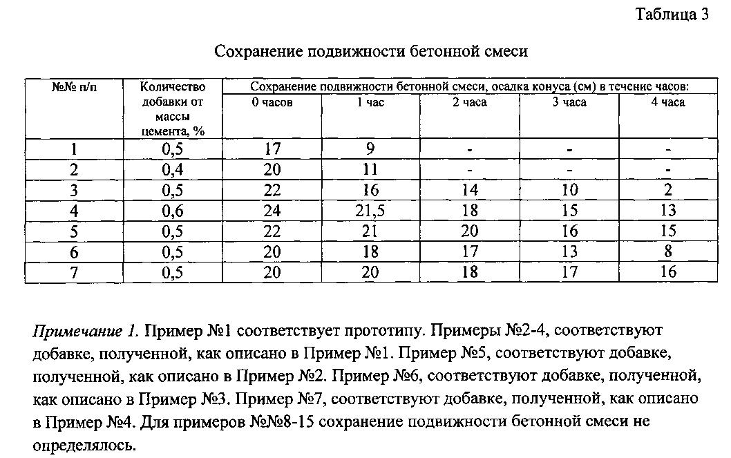 таблица подвижности бетонной смеси
