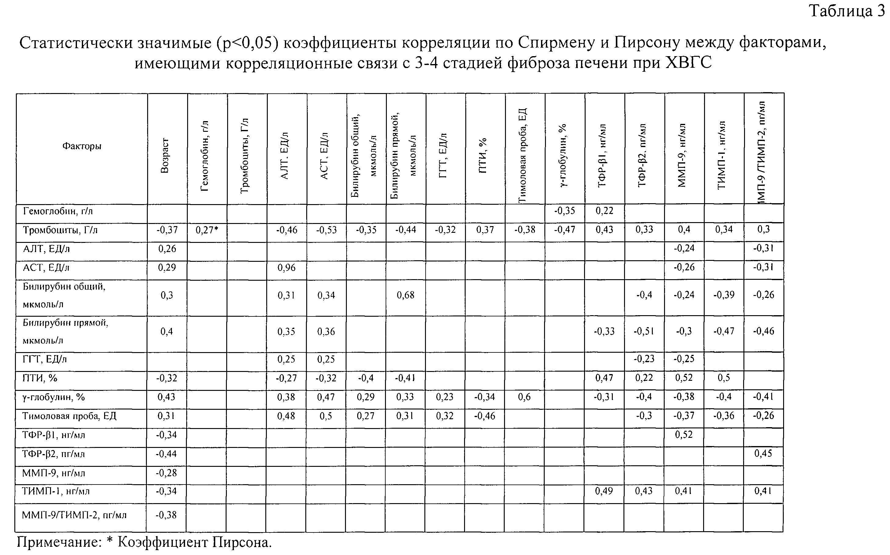Анализ крови при диагностики фиброза Справка из наркологического диспансера Штурвальная улица