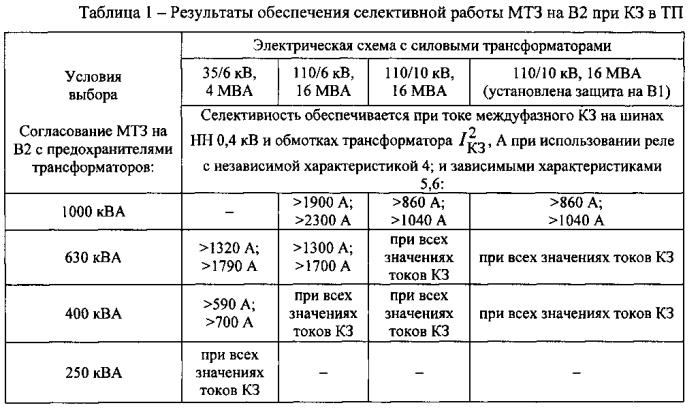 чем от ПС 110/6(10) кВ.
