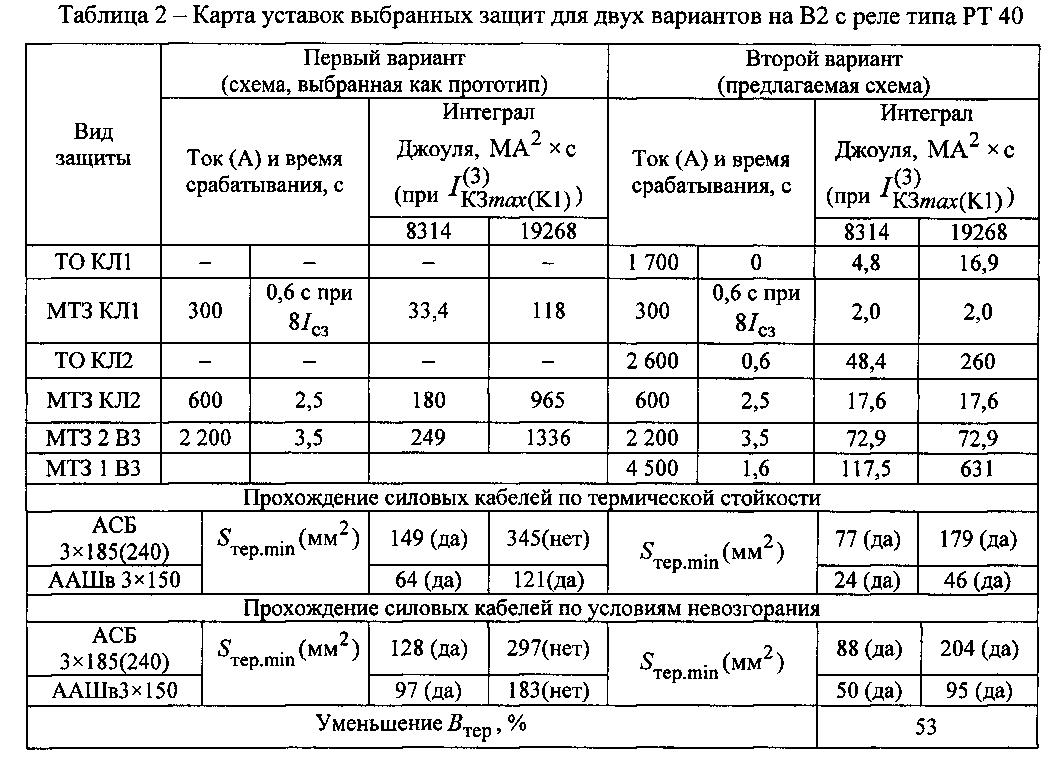 Данные для схемы 10кв