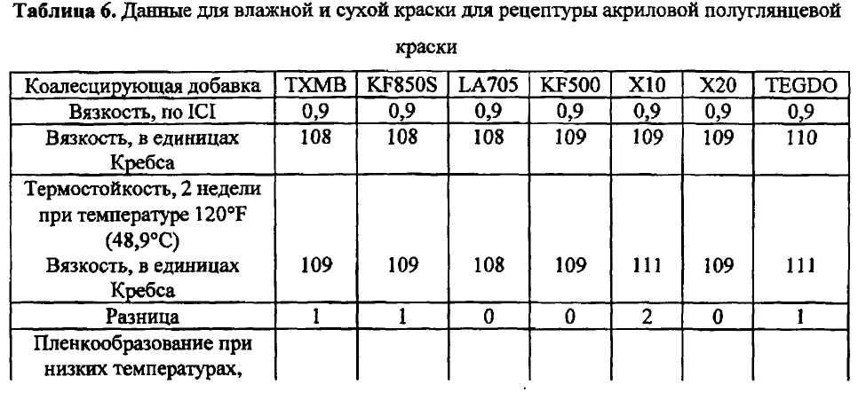 Мастика акриловая строительная предел прочности при растяжении 0, 1-0, 15 мастика вектор цены