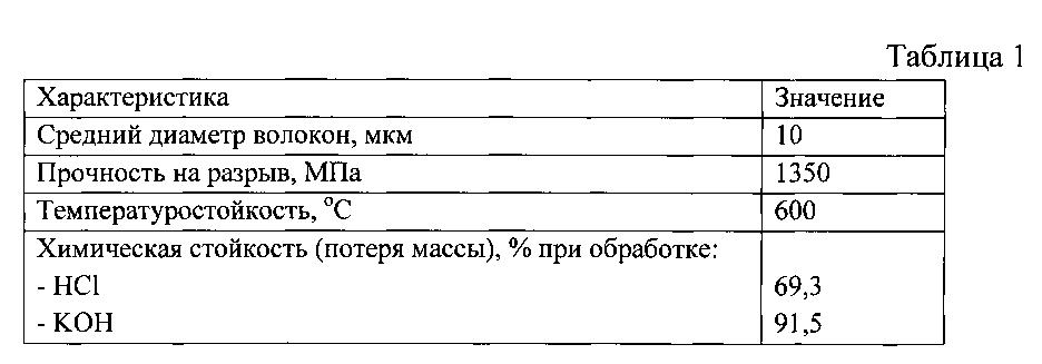 патент фибробетон