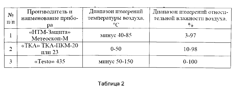 Электромагнитные излучения технических средств. идентификация параметров источников побочных электромагнитных излучений технического средства по измерениям в ближайшей зоне