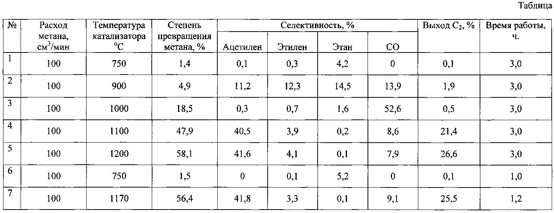 производство цеолитных катализаторов схема