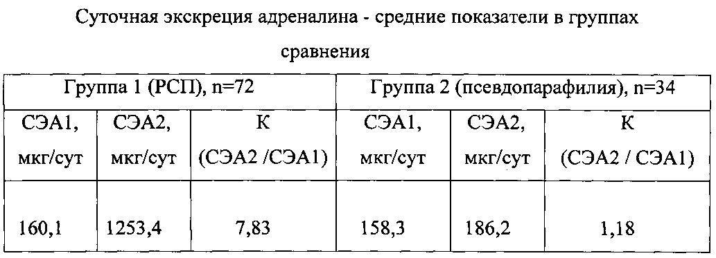 Способ диагностики нарушения сексуальных предпочтений патент от 10 09 060 2283029